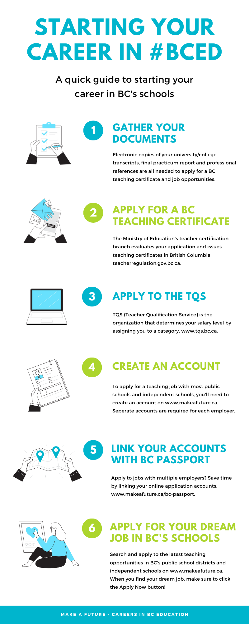Infographic - Starting your career in BC Education