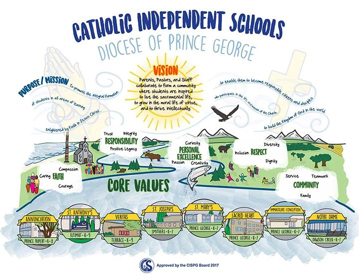 Catholic Independent Schools, Diocese of Prince George core values graphic